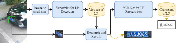 Figure 2 for Rethinking and Designing a High-performing Automatic License Plate Recognition Approach