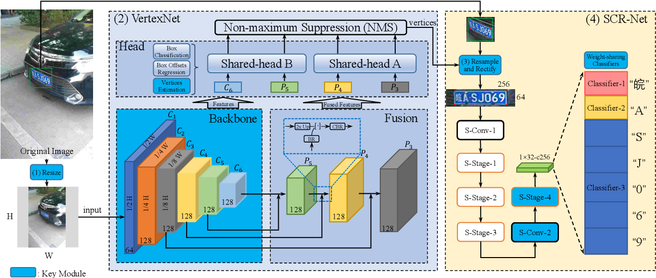 Figure 3 for Rethinking and Designing a High-performing Automatic License Plate Recognition Approach