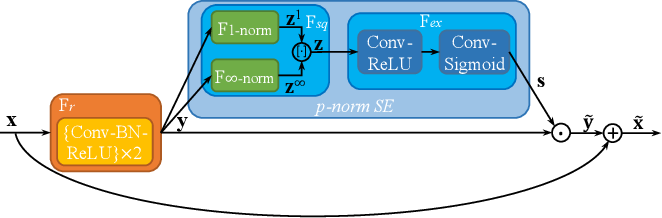 Figure 4 for Rethinking and Designing a High-performing Automatic License Plate Recognition Approach