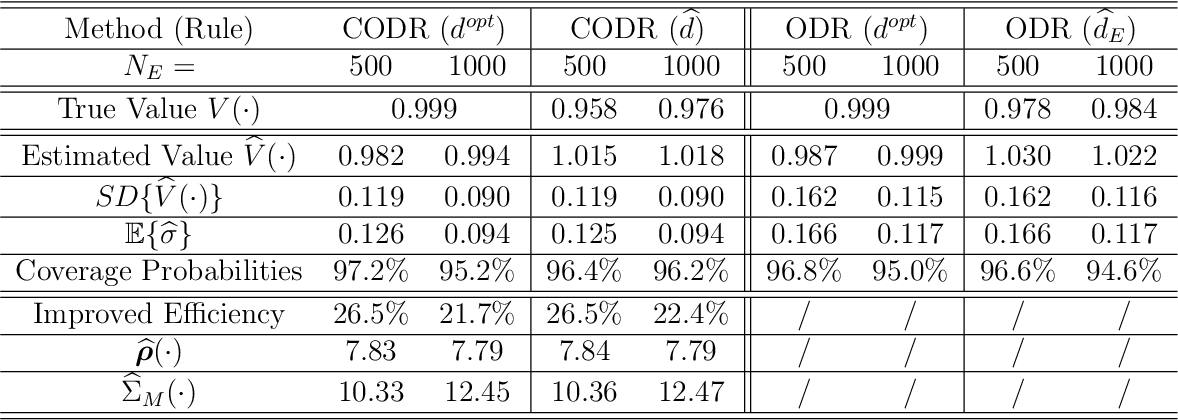 Figure 3 for Calibrated Optimal Decision Making with Multiple Data Sources and Limited Outcome