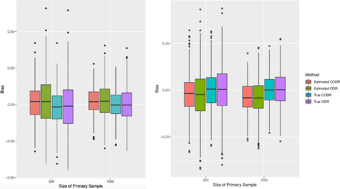 Figure 2 for Calibrated Optimal Decision Making with Multiple Data Sources and Limited Outcome