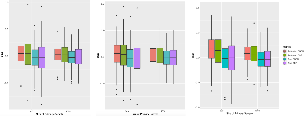 Figure 4 for Calibrated Optimal Decision Making with Multiple Data Sources and Limited Outcome