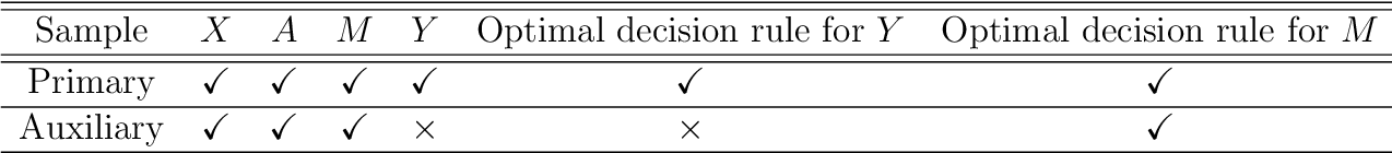 Figure 1 for Calibrated Optimal Decision Making with Multiple Data Sources and Limited Outcome