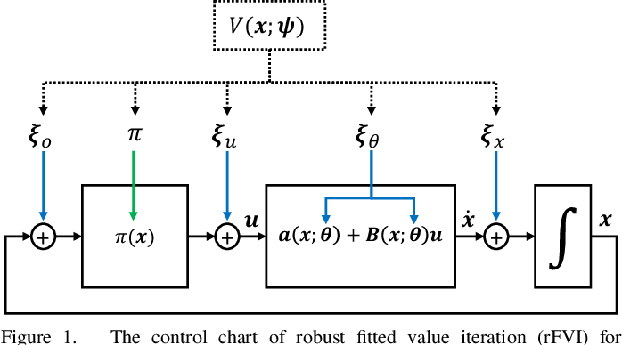 Figure 1 for Robust Value Iteration for Continuous Control Tasks
