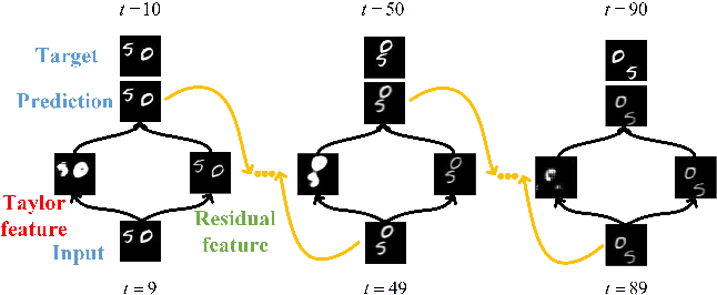 Figure 1 for Taylor saves for later: disentanglement for video prediction using Taylor representation