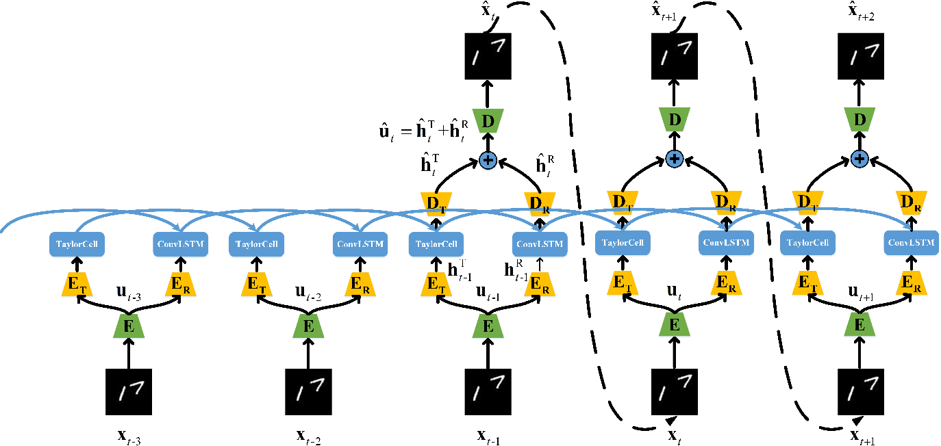 Figure 3 for Taylor saves for later: disentanglement for video prediction using Taylor representation