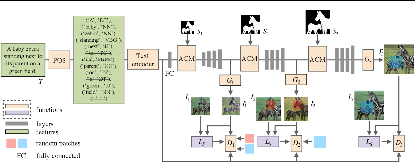 Figure 3 for Image-to-Image Translation with Text Guidance
