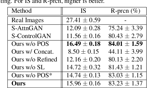 Figure 2 for Image-to-Image Translation with Text Guidance