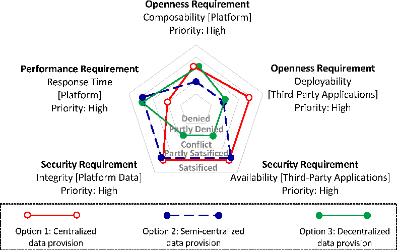 Figure 2 from Modeling and Analyzing Openness Trade-Offs in Software