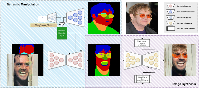 Figure 3 for SMILE: Semantically-guided Multi-attribute Image and Layout Editing