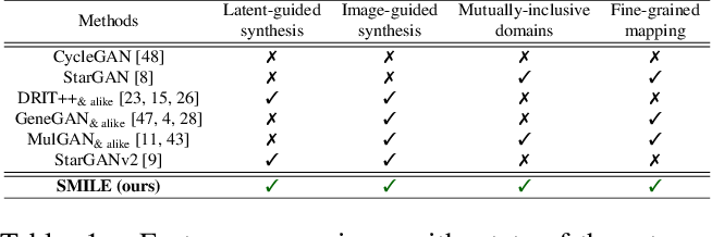 Figure 2 for SMILE: Semantically-guided Multi-attribute Image and Layout Editing
