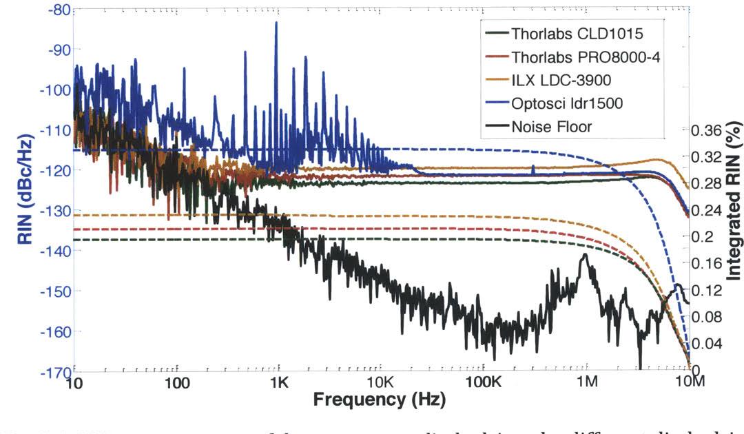 Thorlabs Femtosecond Laser