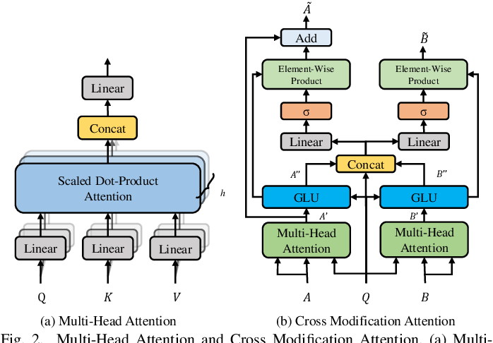Figure 2 for Cross Modification Attention Based Deliberation Model for Image Captioning