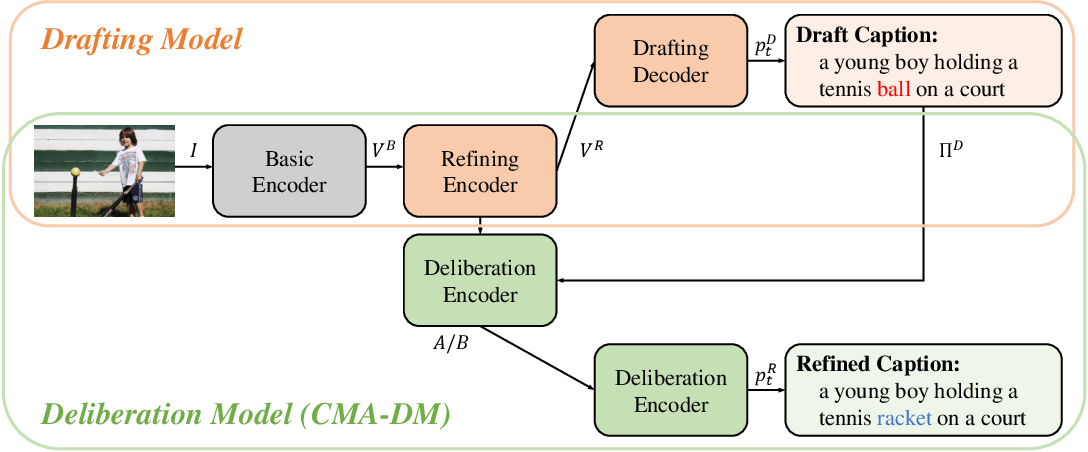Figure 3 for Cross Modification Attention Based Deliberation Model for Image Captioning