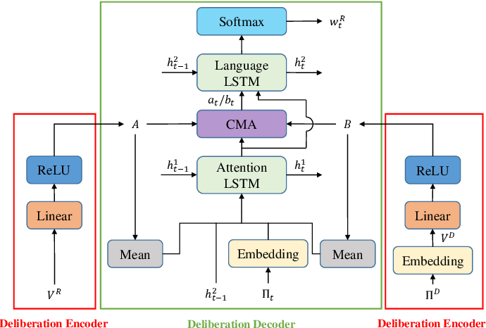 Figure 4 for Cross Modification Attention Based Deliberation Model for Image Captioning