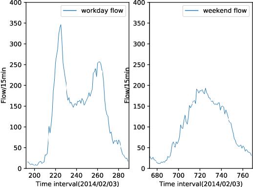 Figure 1 for A Hybrid Method for Traffic Flow Forecasting Using Multimodal Deep Learning