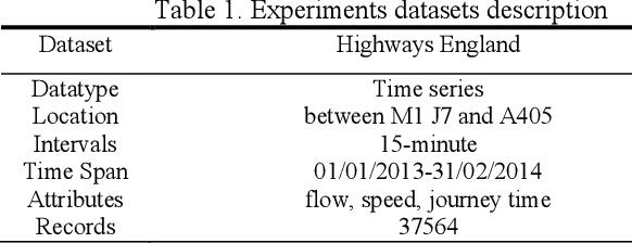 Figure 2 for A Hybrid Method for Traffic Flow Forecasting Using Multimodal Deep Learning