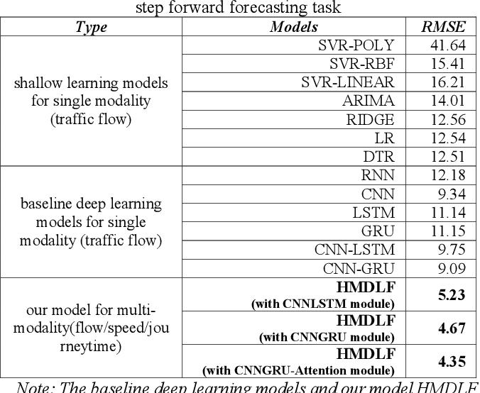 Figure 4 for A Hybrid Method for Traffic Flow Forecasting Using Multimodal Deep Learning