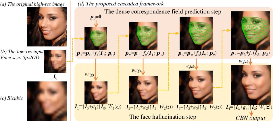 Figure 1 for Deep Cascaded Bi-Network for Face Hallucination