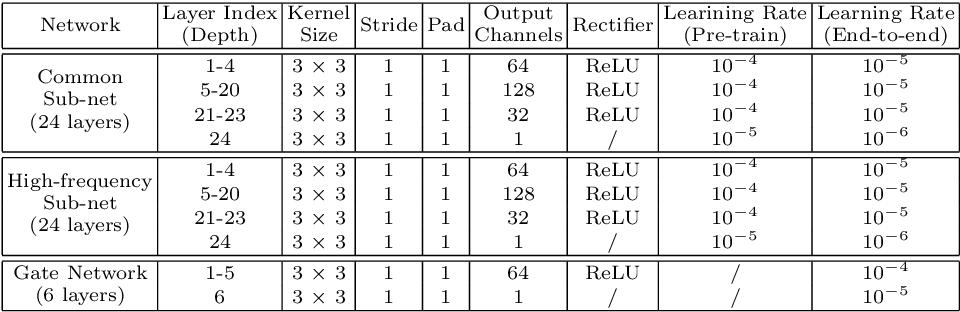 Figure 2 for Deep Cascaded Bi-Network for Face Hallucination
