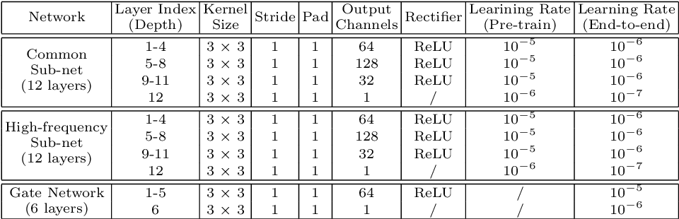 Figure 4 for Deep Cascaded Bi-Network for Face Hallucination