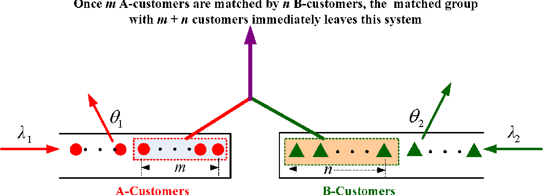 Figure 1 for Matched Queues with Matching Batch Pair (m, n)
