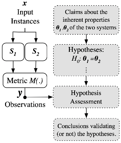 Figure 2 for Not All Claims are Created Equal: Choosing the Right Approach to Assess Your Hypotheses