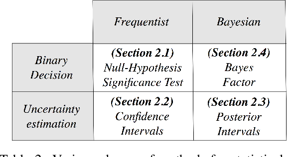 Figure 3 for Not All Claims are Created Equal: Choosing the Right Approach to Assess Your Hypotheses