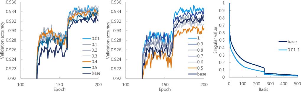 Figure 3 for Scalable Deep Neural Networks via Low-Rank Matrix Factorization
