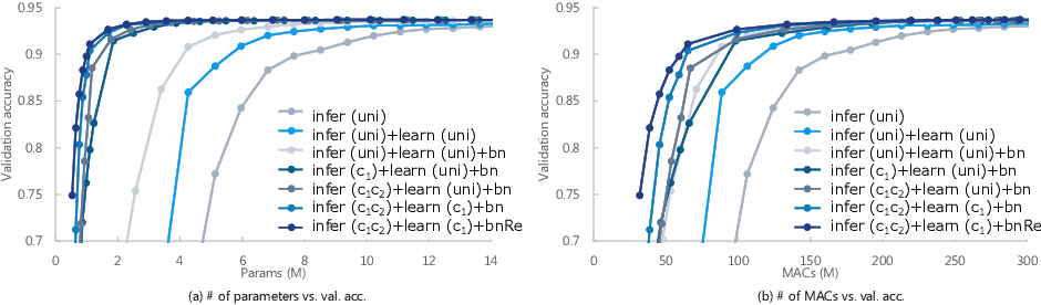 Figure 4 for Scalable Deep Neural Networks via Low-Rank Matrix Factorization