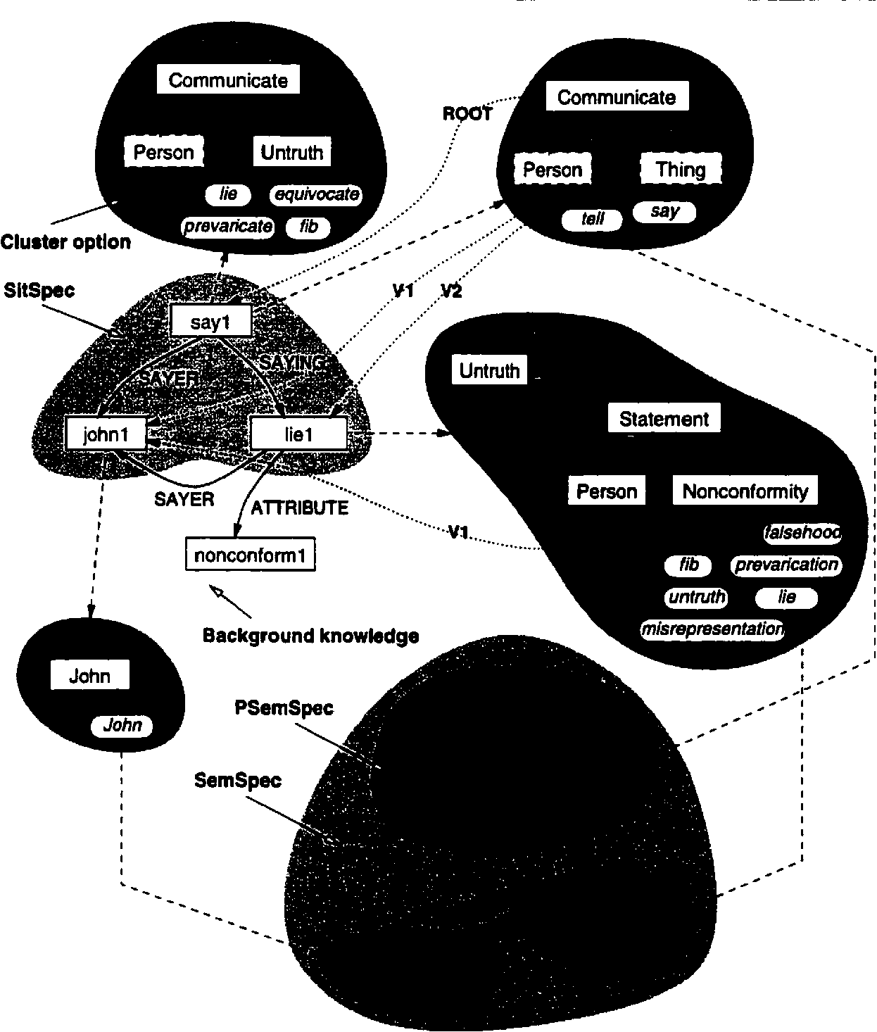 Figure 9 8 from Semantic representations of near-synonyms