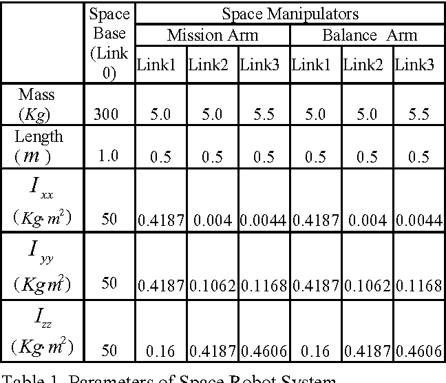 Figure 1 for Dynamic Balance Control of Multi-arm Free-Floating Space Robots
