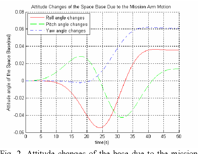 Figure 2 for Dynamic Balance Control of Multi-arm Free-Floating Space Robots