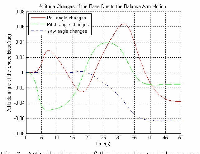 Figure 3 for Dynamic Balance Control of Multi-arm Free-Floating Space Robots