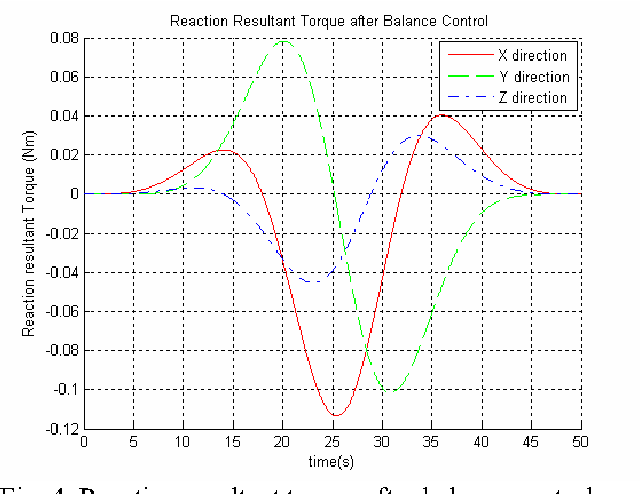 Figure 4 for Dynamic Balance Control of Multi-arm Free-Floating Space Robots