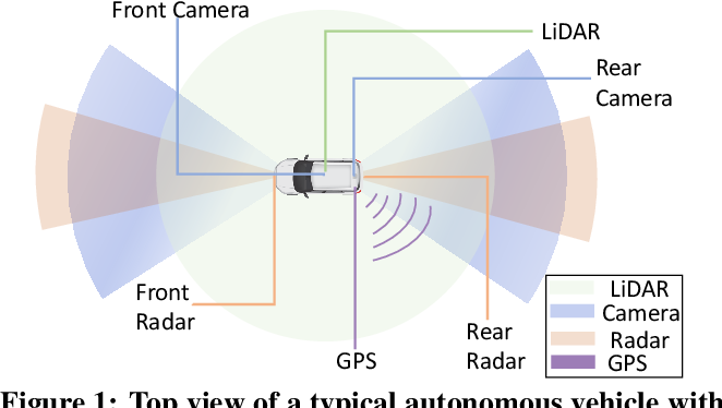 Figure 1 for Towards Safety-Aware Computing System Design in Autonomous Vehicles