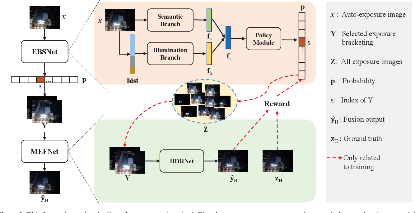 Figure 3 for Learning a Reinforced Agent for Flexible Exposure Bracketing Selection