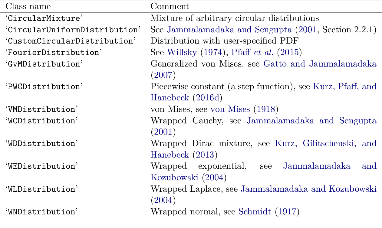 Figure 1 for Directional Statistics and Filtering Using libDirectional