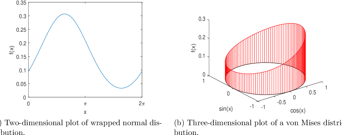 Figure 2 for Directional Statistics and Filtering Using libDirectional