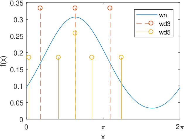 Figure 3 for Directional Statistics and Filtering Using libDirectional