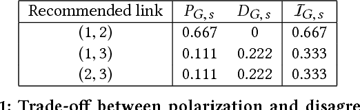 Figure 1 for Minimizing Polarization and Disagreement in Social Networks