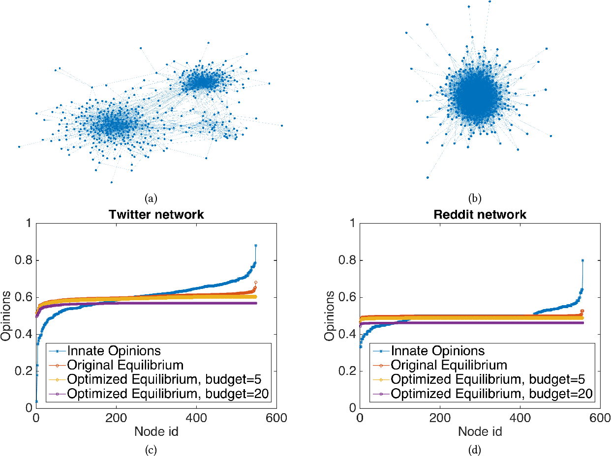 Figure 4 for Minimizing Polarization and Disagreement in Social Networks