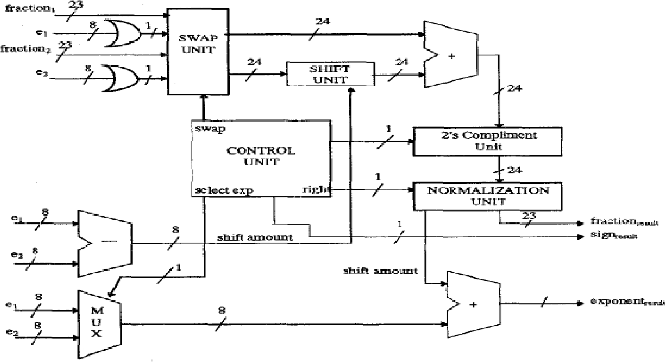 Figure 2: Floating point adder circuit [2].