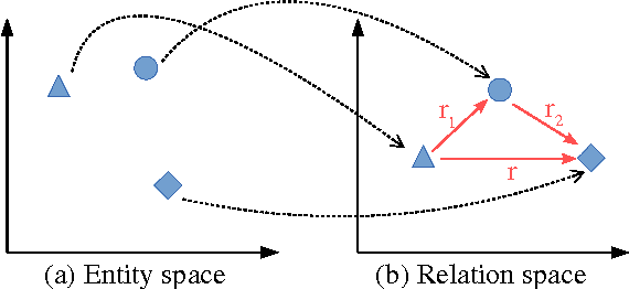 Figure 1 for Improved Knowledge Base Completion by Path-Augmented TransR Model