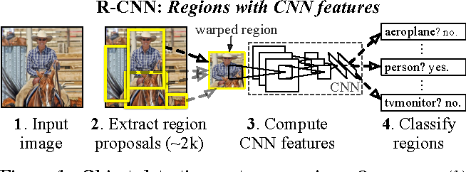 Figure 1 for Rich feature hierarchies for accurate object detection and semantic segmentation