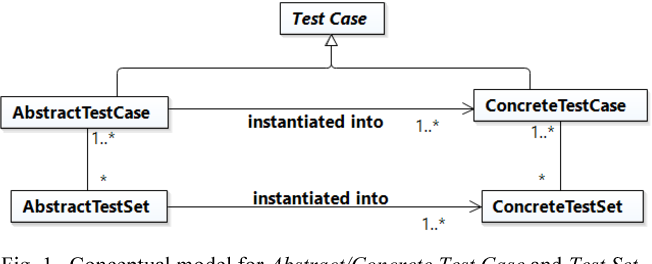 Figure 1 from Formalizing the ISO/IEC/IEEE 29119 Software
