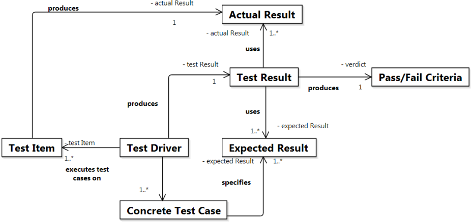 Figure 9 from Formalizing the ISO/IEC/IEEE 29119 Software