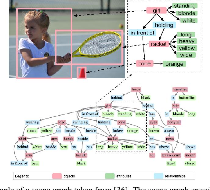 Figure 1 for Visual Relationship Detection using Scene Graphs: A Survey