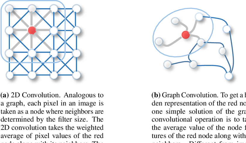 Figure 3 for Visual Relationship Detection using Scene Graphs: A Survey