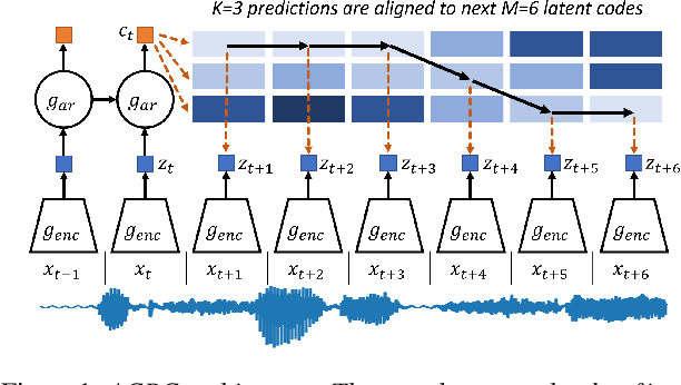 Figure 1 for Aligned Contrastive Predictive Coding
